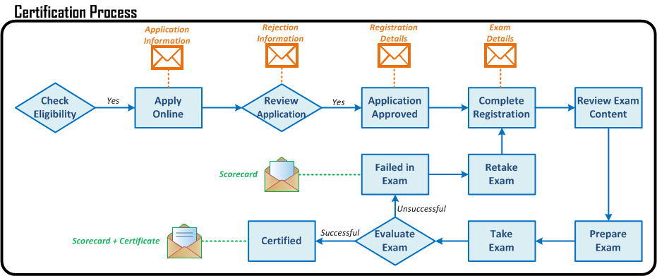 SC Certification Process